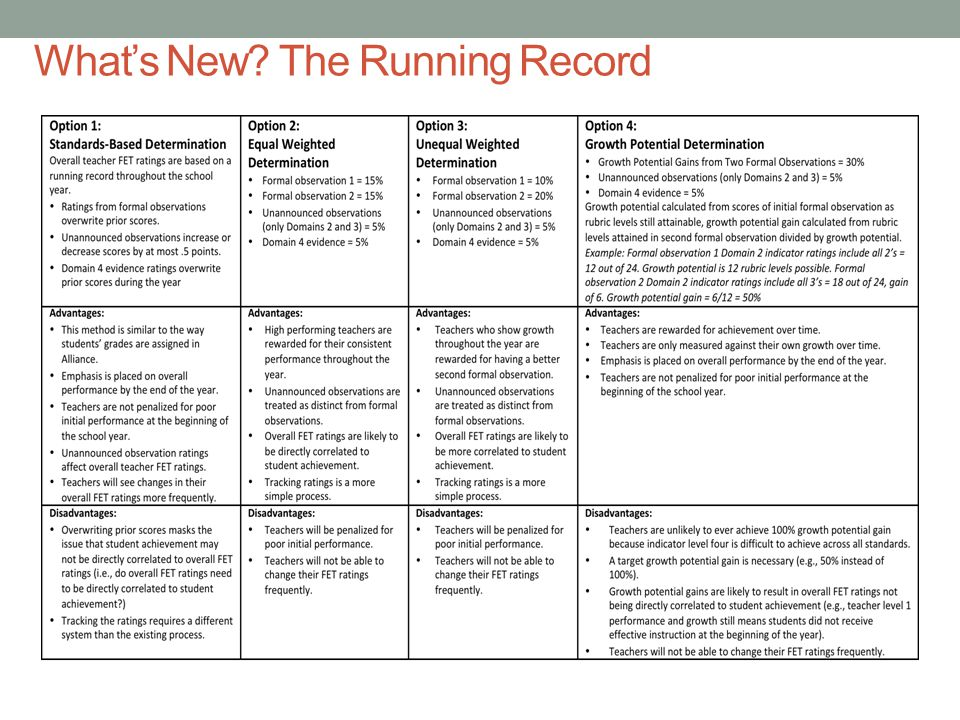 What's New? The Running Record