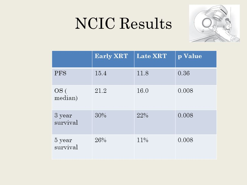 NCIC Results Early XRTLate XRTp Value PFS15.411.80.36 OS ( median) 21.216.00.008 3 year survival 30%22%0.008 5 year survival 26%11%0.008