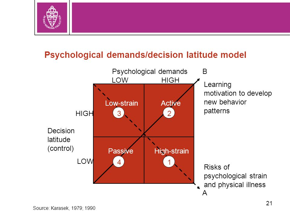 21 Psychological demands/decision latitude model High-strain ActiveLow-strain Passive 1 23 4 A B Learning motivation to develop new behavior patterns Risks of psychological strain and physical illness HIGH LOW Decision latitude (control) LOWHIGH Psychological demands Source: Karasek, 1979; 1990