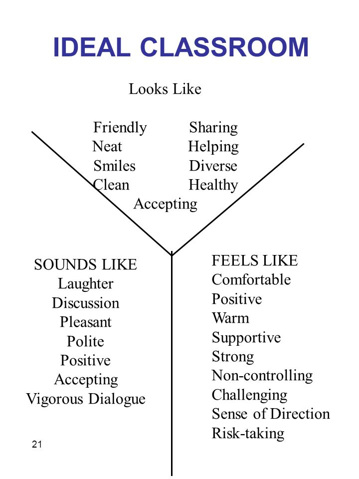 21 IDEAL CLASSROOM Looks Like FriendlySharing NeatHelping SmilesDiverse CleanHealthy Accepting SOUNDS LIKE Laughter Discussion Pleasant Polite Positive Accepting Vigorous Dialogue FEELS LIKE Comfortable Positive Warm Supportive Strong Non-controlling Challenging Sense of Direction Risk-taking