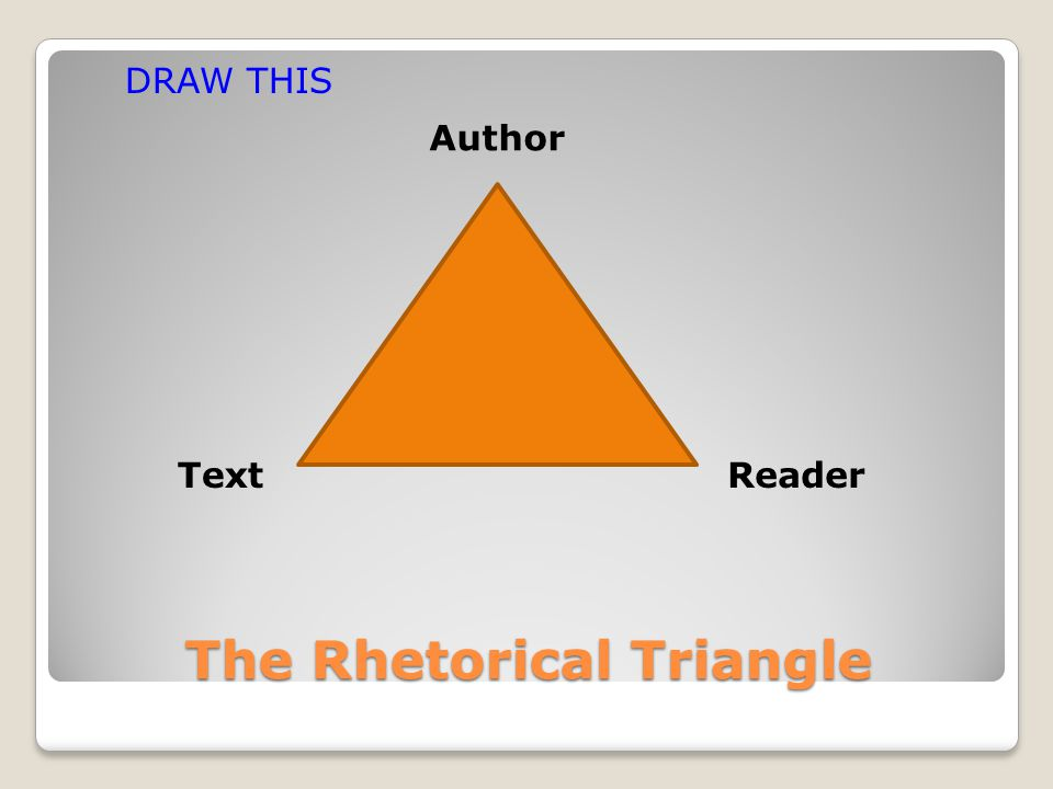 The Rhetorical Triangle Author ReaderText DRAW THIS