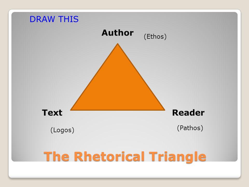 The Rhetorical Triangle Author ReaderText DRAW THIS (Ethos) (Logos) (Pathos)