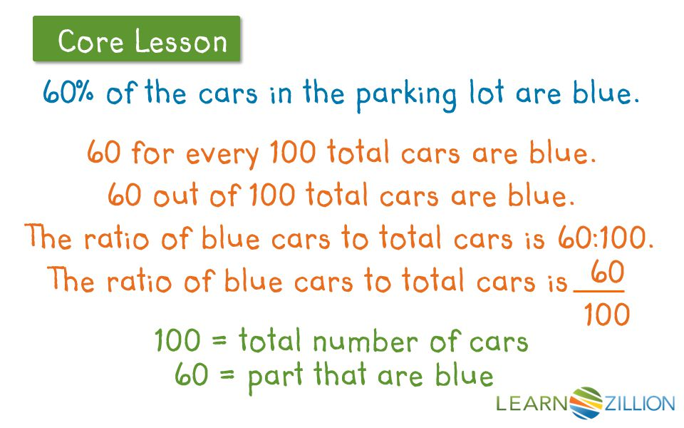 Let's Review Core Lesson 60% of the cars in the parking lot are blue.
