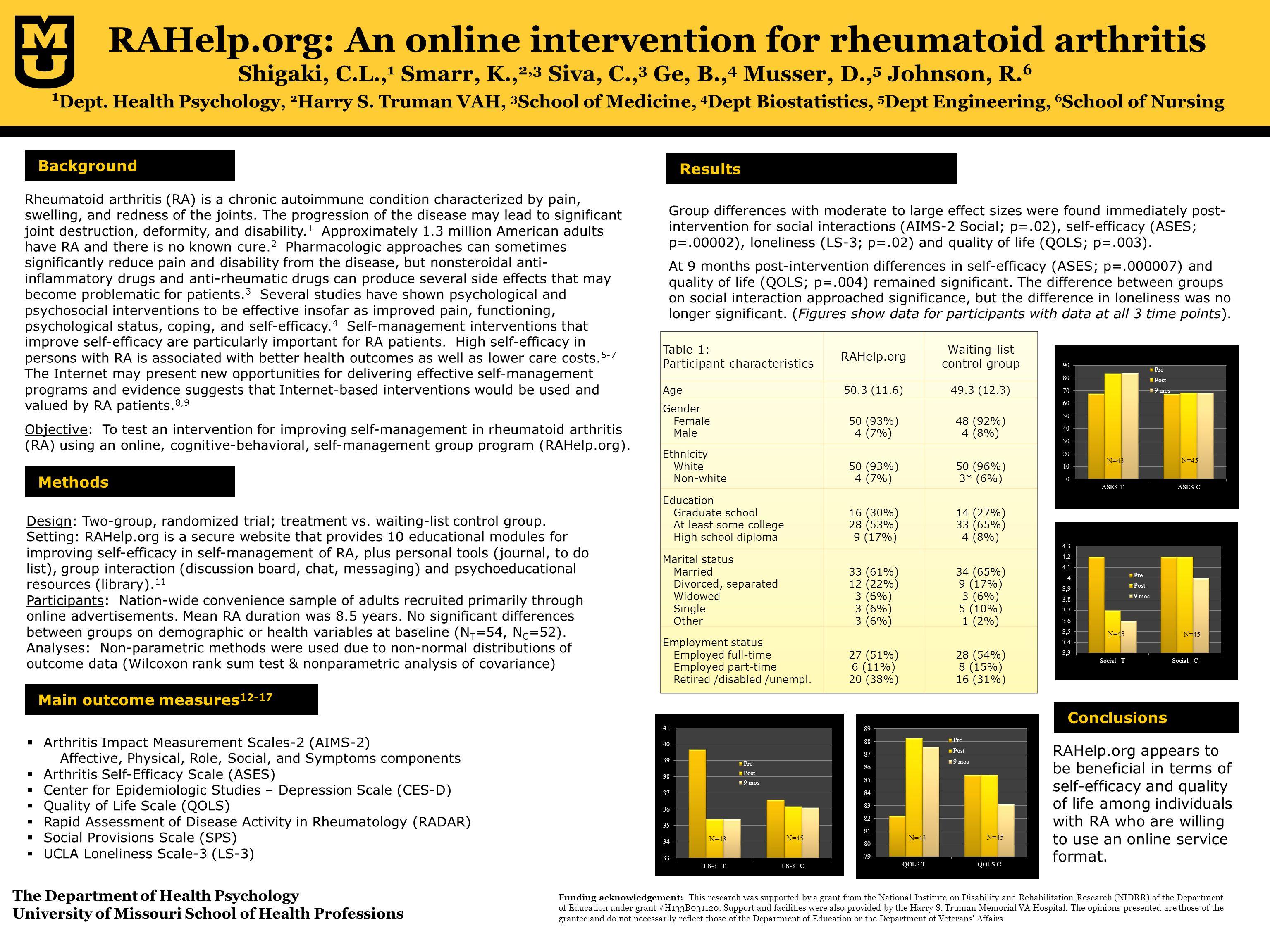 RAHelp.org: An online intervention for rheumatoid arthritis Shigaki, C.L., 1 Smarr, K., 2,3 Siva, C., 3 Ge, B., 4 Musser, D., 5 Johnson, R.