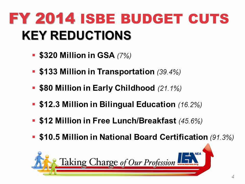 FY 2014 FY 2014 ISBE BUDGET CUTS KEY REDUCTIONS KEY REDUCTIONS  $320 Million in GSA (7%)  $133 Million in Transportation (39.4%)  $80 Million in Early Childhood (21.1%)  $12.3 Million in Bilingual Education (16.2%)  $12 Million in Free Lunch/Breakfast (45.6%)  $10.5 Million in National Board Certification (91.3%) 4