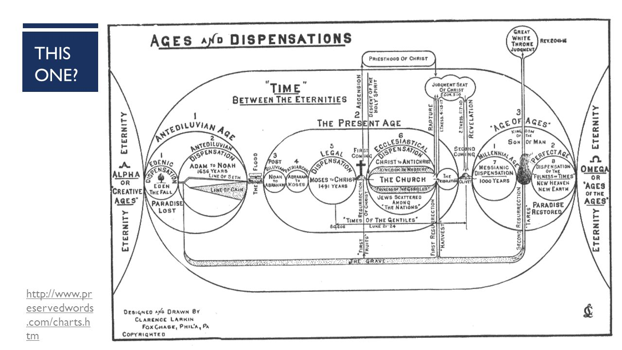 DISPENSATIONALISM  Dispensationalism: belief in a system of historical progression, as revealed in the Bible, consisting of a series of stages in God s self-revelation and plan of salvation.