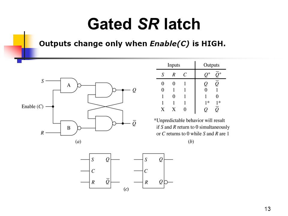 13 Gated SR latch (c)(c) Outputs change only when Enable(C) is HIGH.