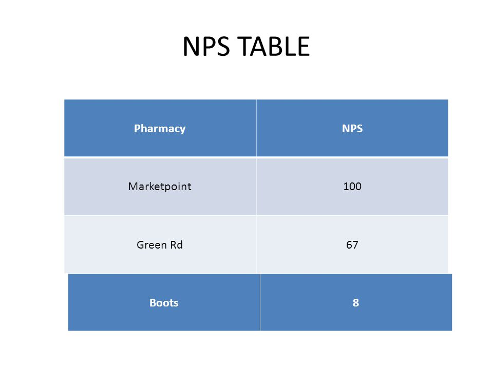 NPS TABLE PharmacyNPS Marketpoint100 Green Rd67 Boots8