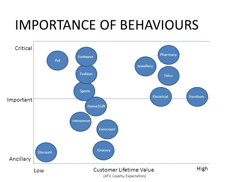 IMPORTANCE OF BEHAVIOURS Critical Ancillary Important Customer Lifetime Value (ATV, Loyalty, Expectation) Low High Pharmacy Jewellery Telco FurnitureElectrical Footwear Pet Fashion Sports Home|Gift Entertainment Forecourt Discount Grocery