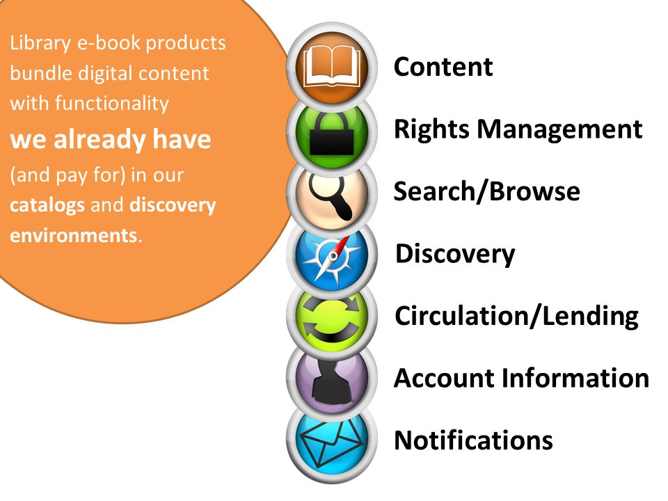 Content Rights Management Search/Browse Discovery Circulation/Lending Account Information Notifications Library e-book products bundle digital content with functionality we already have (and pay for) in our catalogs and discovery environments.