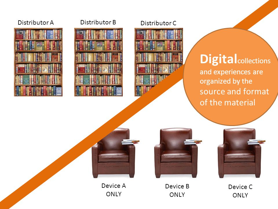 Distributor A Distributor B Distributor C Device A ONLY Device B ONLY Device C ONLY Digital collections and experiences are organized by the source and format of the material