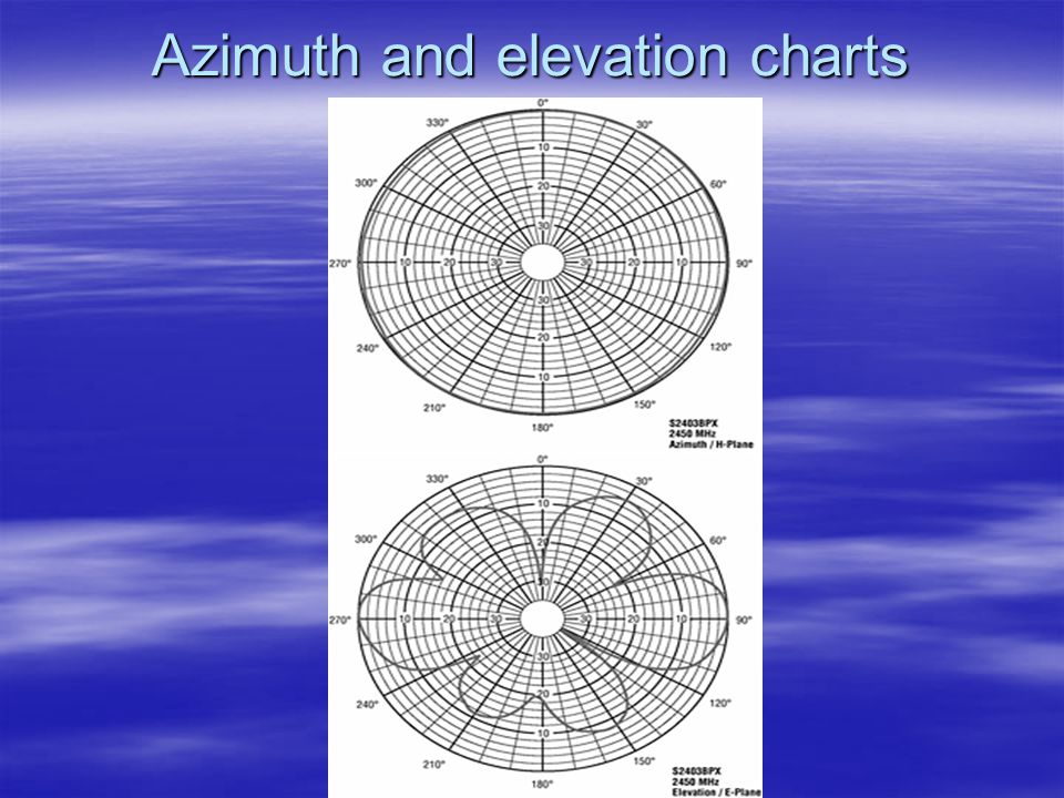 Dr. Tahseen Al-Doori Azimuth and elevation charts