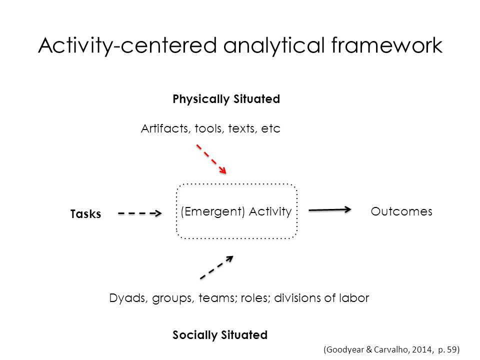 Activity-centered analytical framework (Emergent) Activity Tasks Artifacts, tools, texts, etc Dyads, groups, teams; roles; divisions of labor Physically Situated Socially Situated Outcomes (Goodyear & Carvalho, 2014, p.