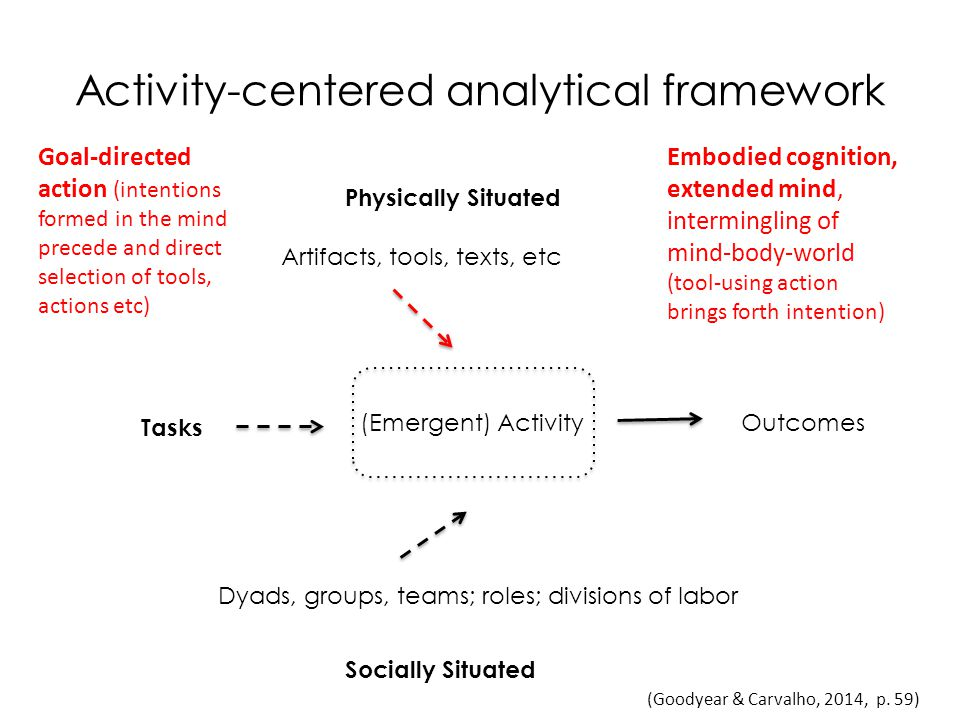 (Emergent) Activity Tasks Artifacts, tools, texts, etc Dyads, groups, teams; roles; divisions of labor Physically Situated Socially Situated Outcomes (Goodyear & Carvalho, 2014, p.