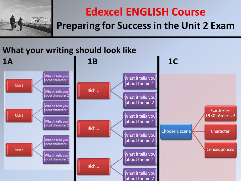 Edexcel ENGLISH Course Preparing for Success in the Unit 2 Exam What your writing should look like 1A 1B 1C Choose 1 scene Context – 1930s America.
