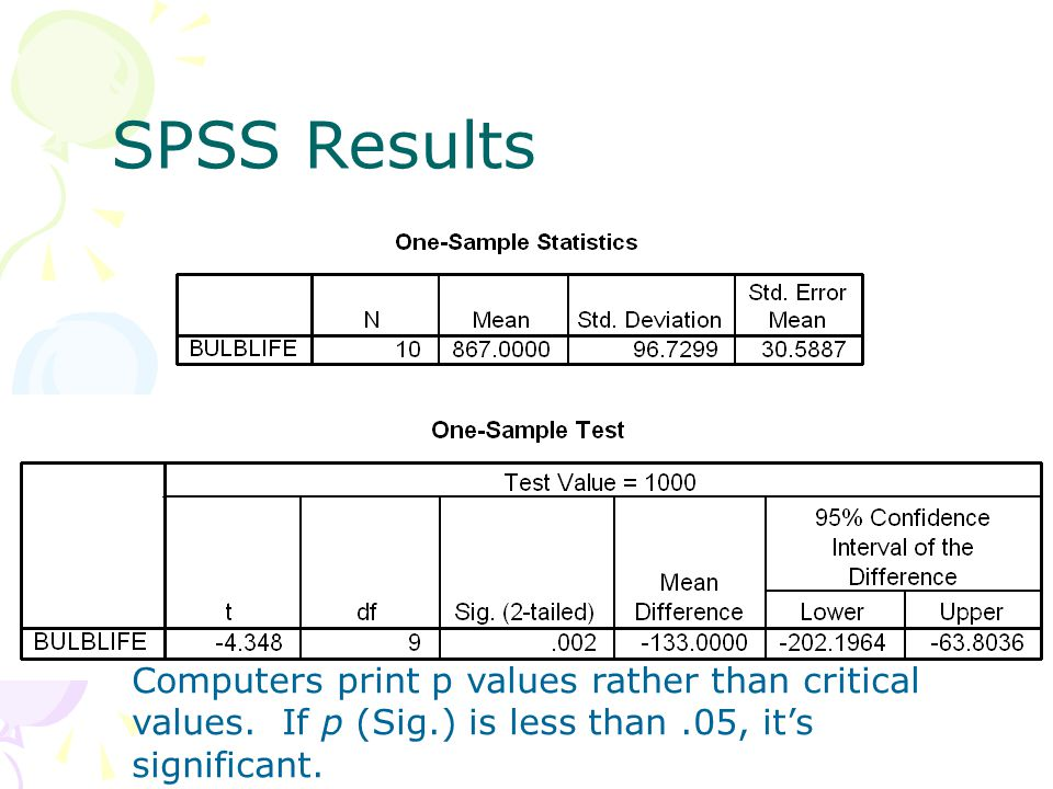 SPSS Results Computers print p values rather than critical values. If p (Sig.) is less than.05, it's significant.