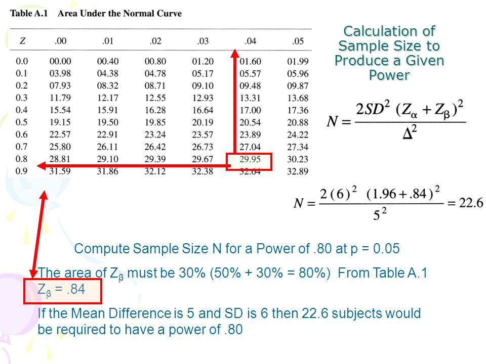 Calculation of Sample Size to Produce a Given Power Compute Sample Size N for a Power of.80 at p = 0.05 The area of Z β must be 30% (50% + 30% = 80%)
