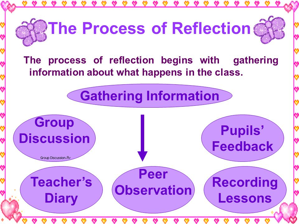 The Process of Reflection The process of reflection begins with gathering information about what happens in the class. Gathering Information Peer Obse