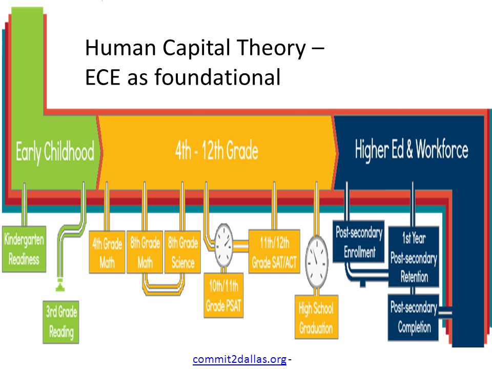 commit2dallas.orgcommit2dallas.org - Human Capital Theory – ECE as foundational