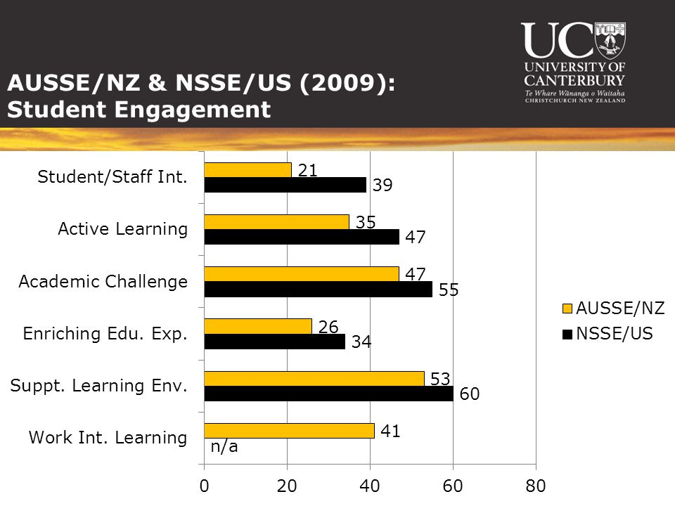 AUSSE/NZ & NSSE/US (2009): Student Engagement