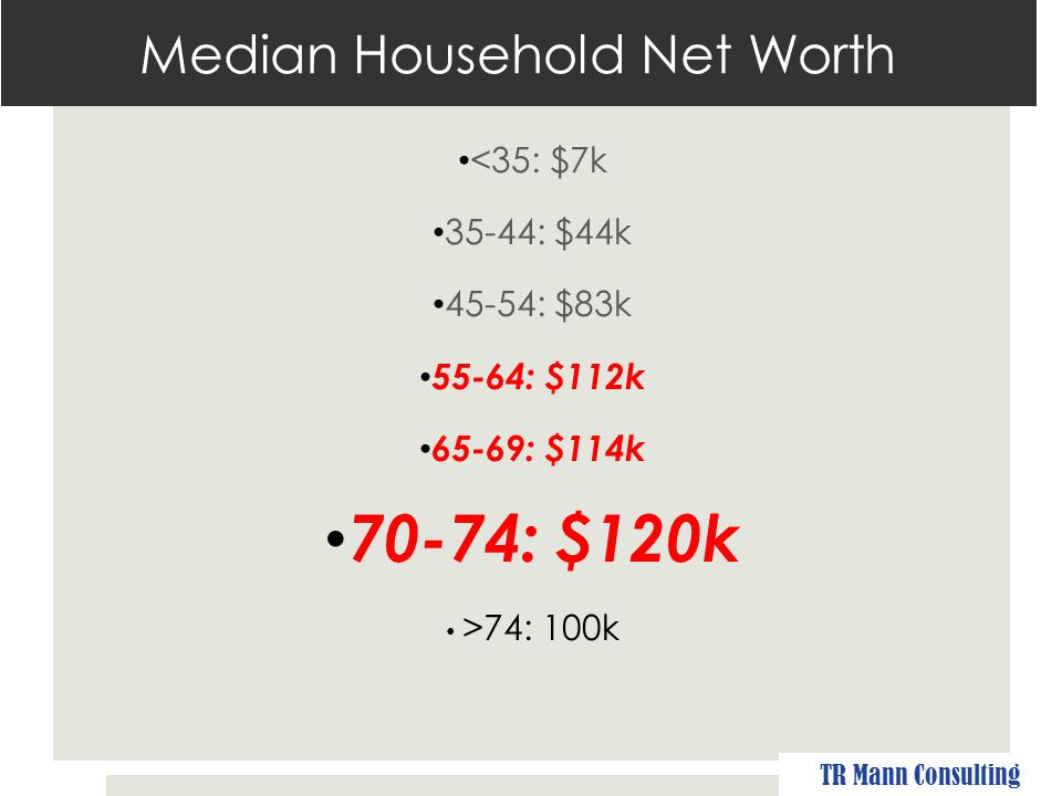 Median Household Net Worth <35: $7k 35-44: $44k 45-54: $83k 55-64: $112k 65-69: $114k 70-74: $120k >74: 100k Source: U.S.