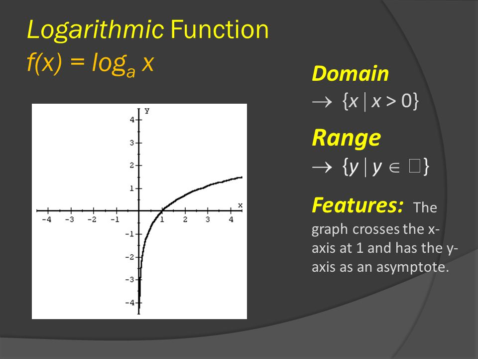 Logarithmic Function f(x) = log a x Domain  {x  x > 0} Range  {y  y   } Features: The graph crosses the x- axis at 1 and has the y- axis as an asymptote.