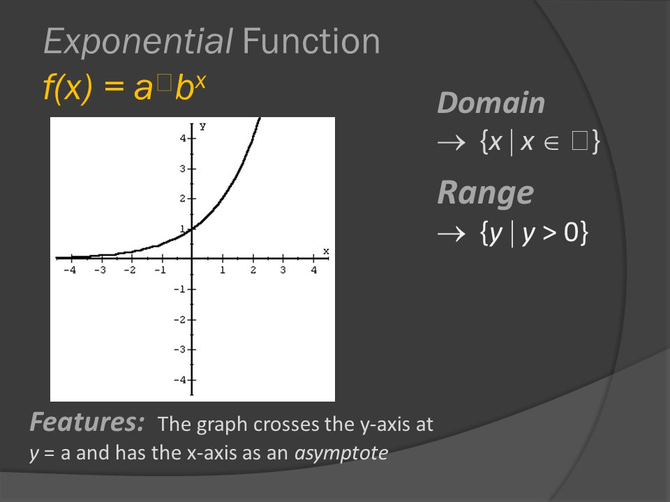 Exponential Function f(x) = a  b x Domain  {x  x   } Range  {y  y > 0} Features: The graph crosses the y-axis at y = a and has the x-axis as an