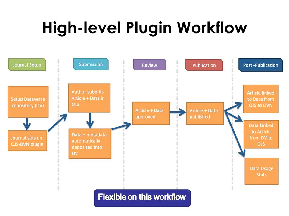 High-level Plugin Workflow