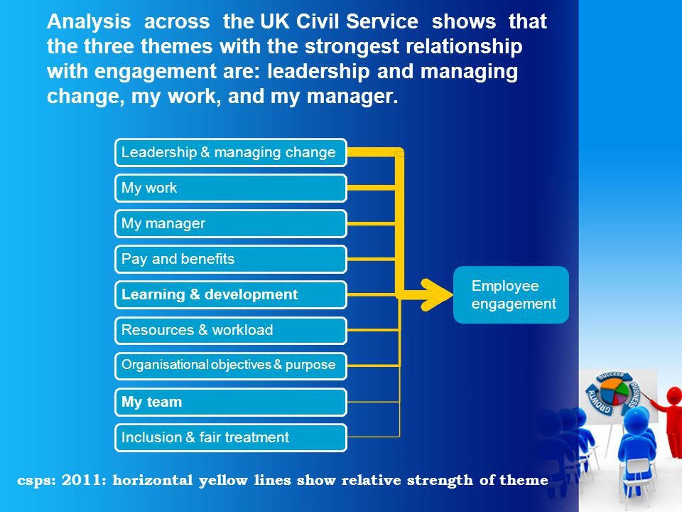 Analysis across the UK Civil Service shows that the three themes with the strongest relationship with engagement are: leadership and managing change, my work, and my manager.