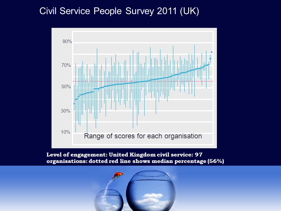 Level of engagement: United Kingdom civil service: 97 organisations: dotted red line shows median percentage (56%) 10% 90% 50% Range of scores for each organisation 70% 30% Civil Service People Survey 2011 (UK)