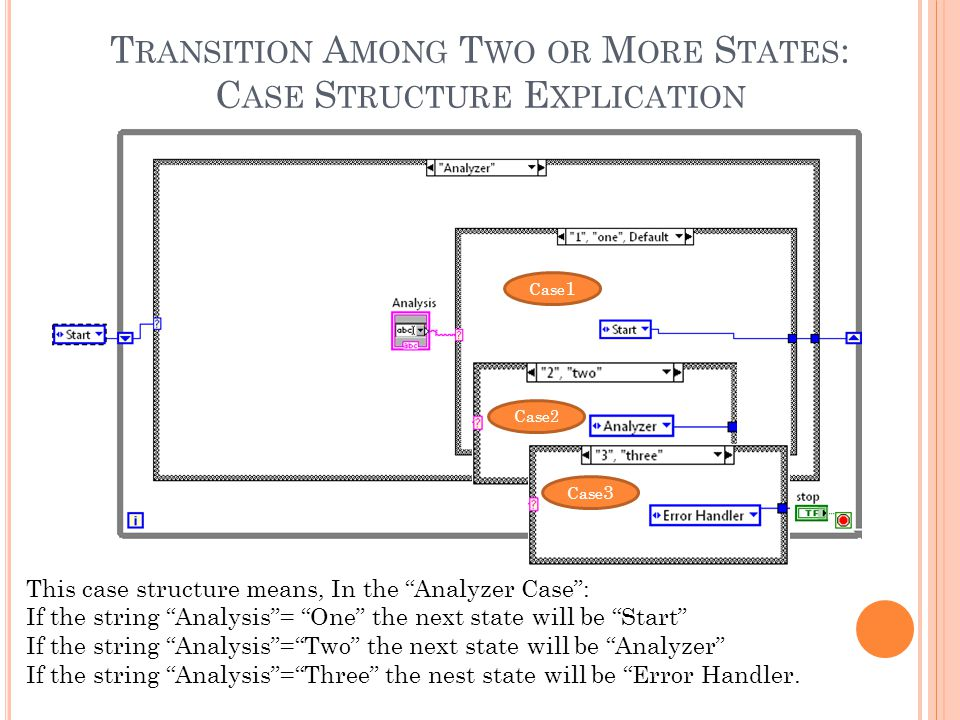 T RANSITION A MONG T WO OR M ORE S TATES : C ASE S TRUCTURE E XPLICATION This case structure means, In the Analyzer Case : If the string Analysis = One the next state will be Start If the string Analysis = Two the next state will be Analyzer If the string Analysis = Three the nest state will be Error Handler.