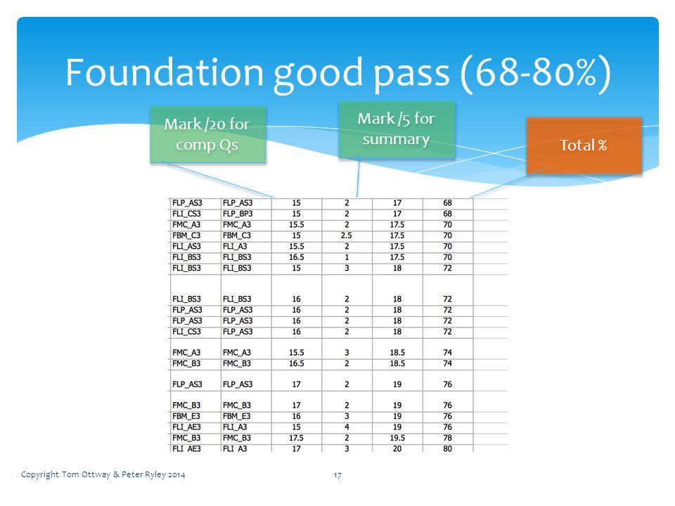 Foundation good pass (68-80%) Mark /20 for comp Qs Mark /5 for summary Total % Copyright Tom Ottway & Peter Ryley 201417