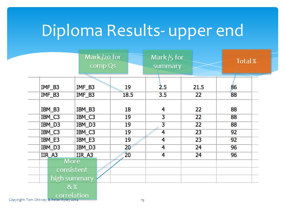 Diploma Results- upper end Total % Mark /5 for summary More consistent high summary & % correlation Mark /20 for comp Qs Copyright Tom Ottway & Peter Ryley 201419