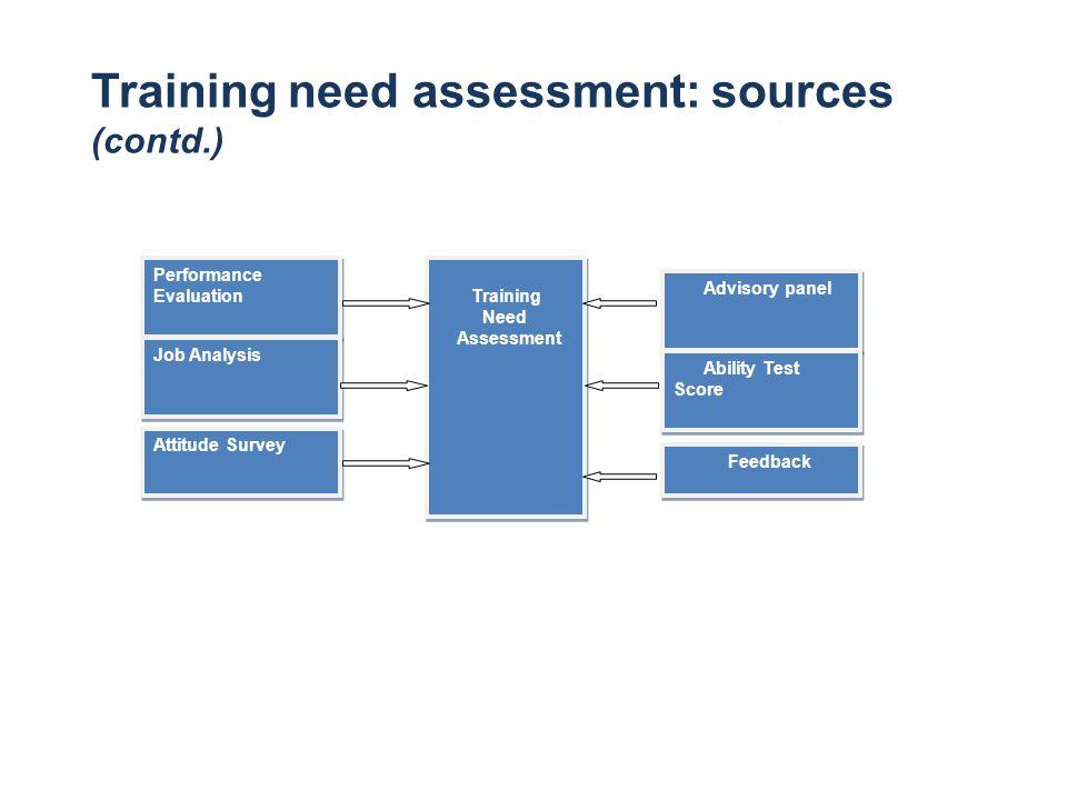 Training Need Assessment Training Need Assessment Advisory panel Ability Test Score Feedback Performance Evaluation Job Analysis Attitude Survey Train