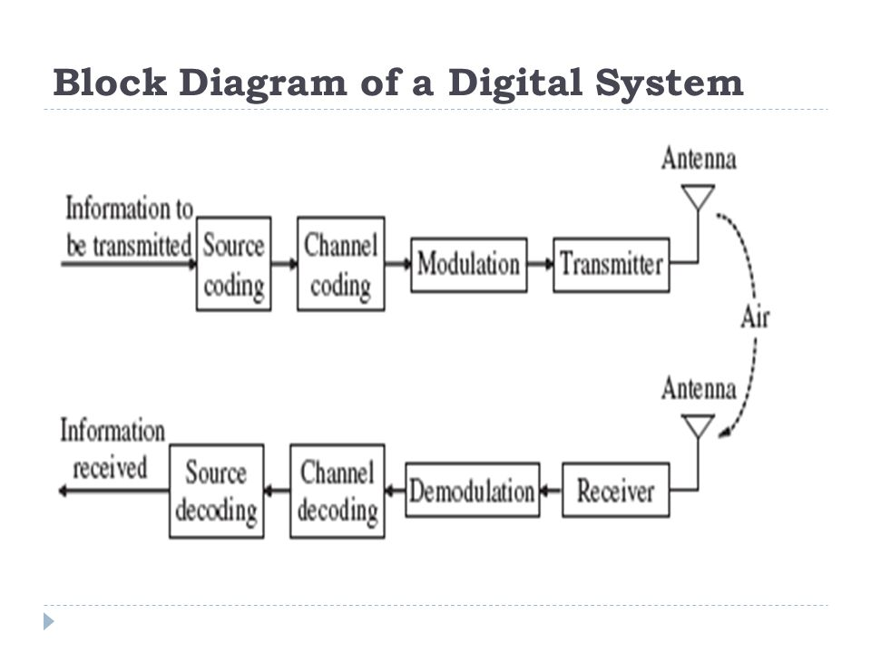 Block Diagram of a Digital System