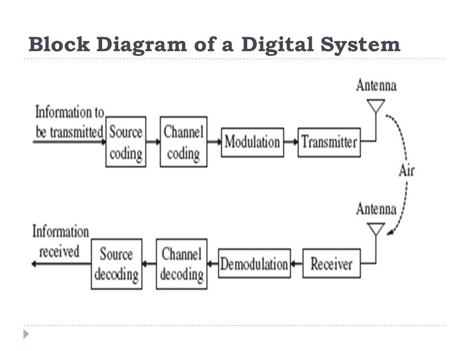Digital Transmission  What is Digital Transmission.