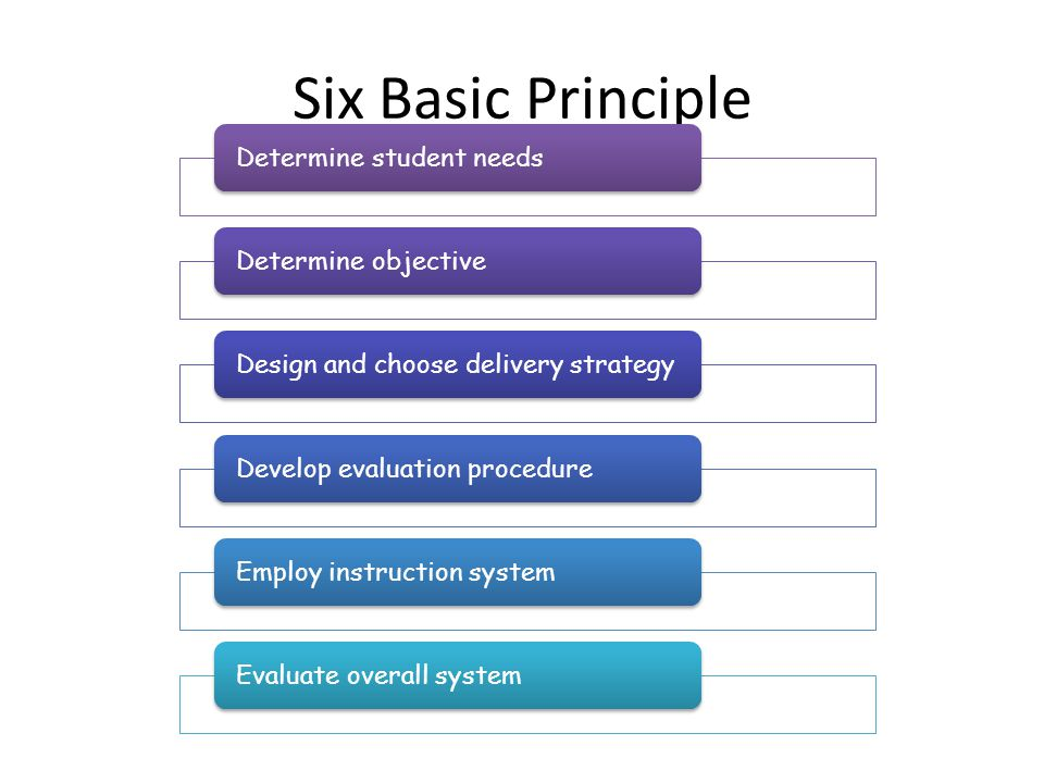 Six Basic Principle