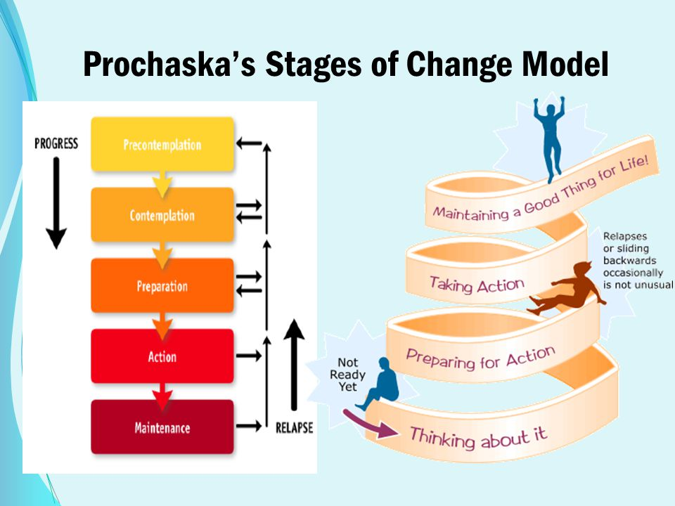 Prochaska's Stages of Change Model