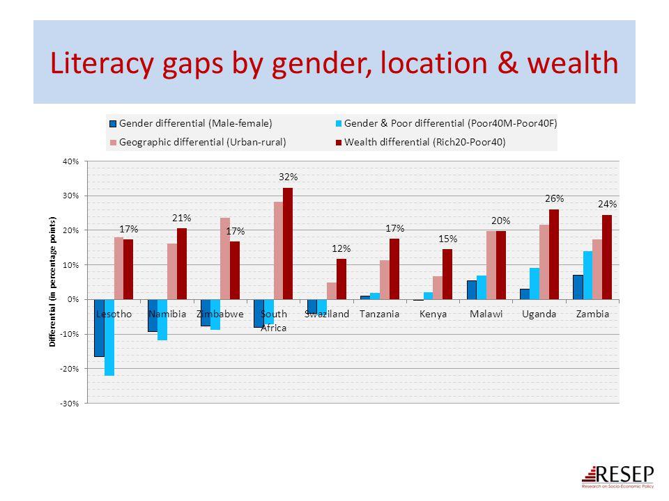 Literacy gaps by gender, location & wealth