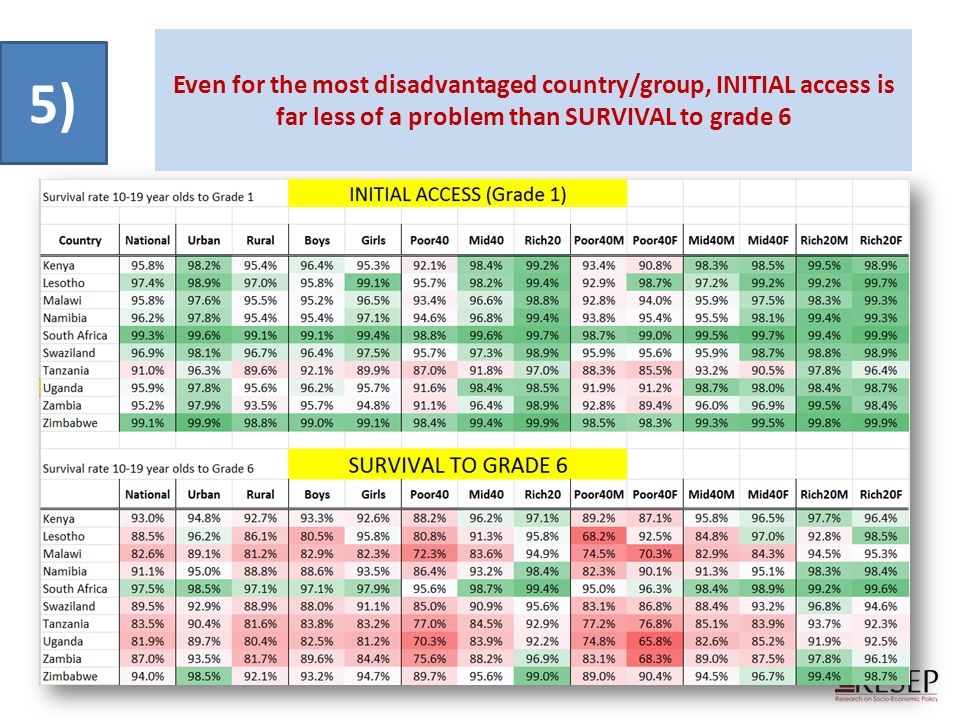 Even for the most disadvantaged country/group, INITIAL access is far less of a problem than SURVIVAL to grade 6 5)