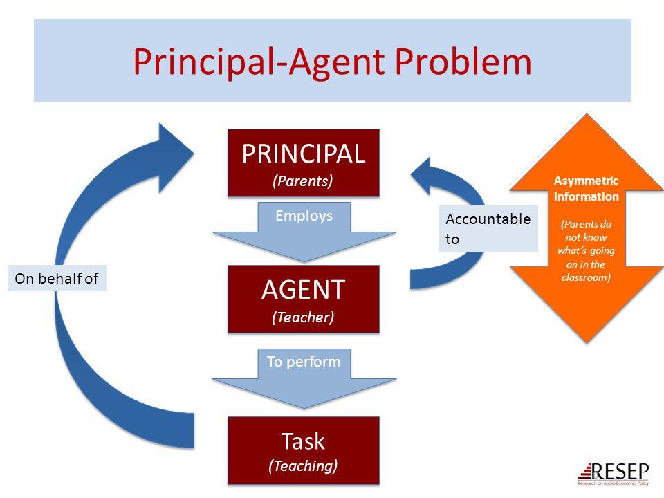 Principal-Agent Problem 40 PRINCIPAL (Parents) PRINCIPAL (Parents) AGENT (Teacher) AGENT (Teacher) Task (Teaching) Task (Teaching) To perform Employs