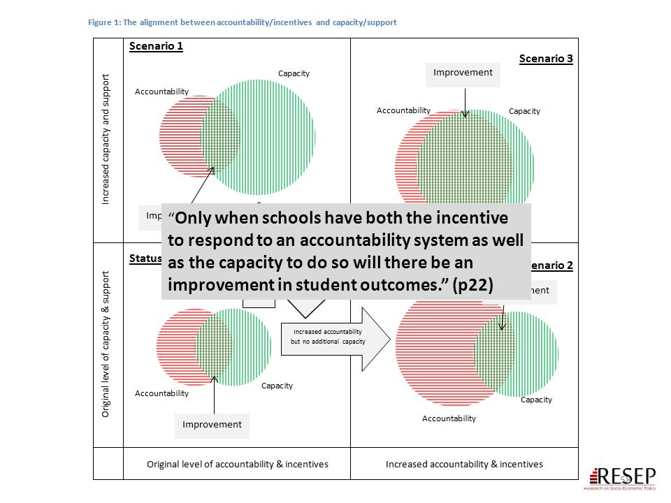 """58 """" Only when schools have both the incentive to respond to an accountability system as well as the capacity to do so will there be an improvement in"""
