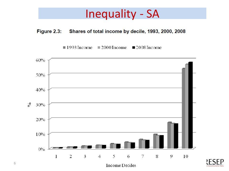 Inequality - SA 6