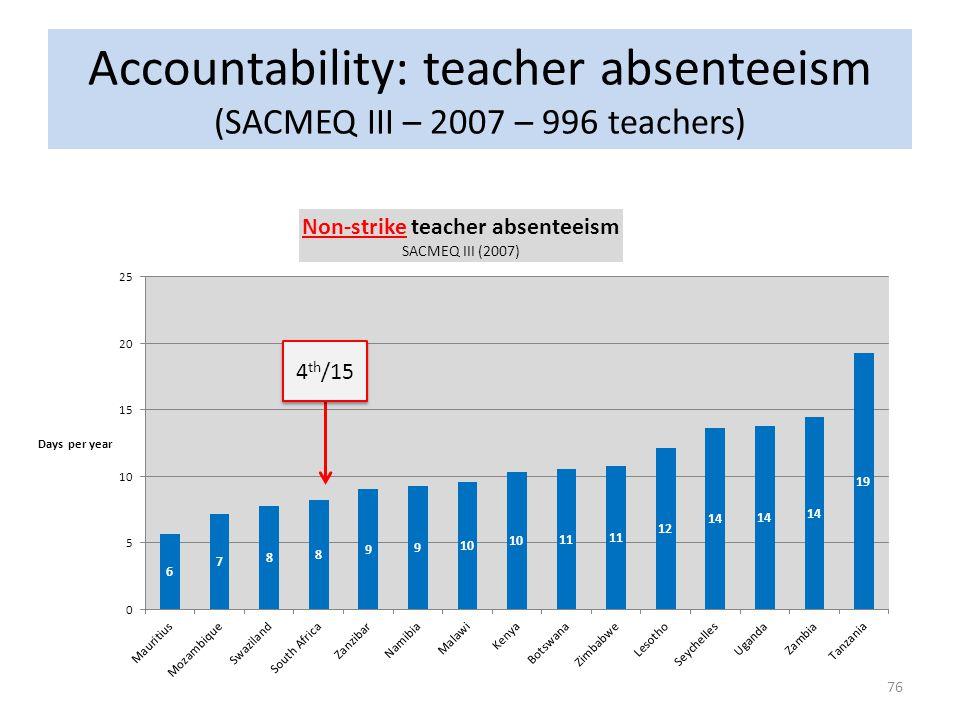 Accountability: teacher absenteeism (SACMEQ III – 2007 – 996 teachers) 4 th /15 76