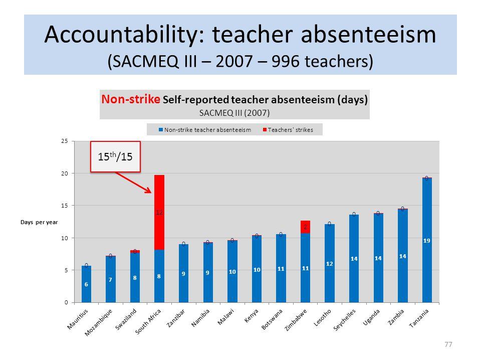 Accountability: teacher absenteeism (SACMEQ III – 2007 – 996 teachers) 77 15 th /15