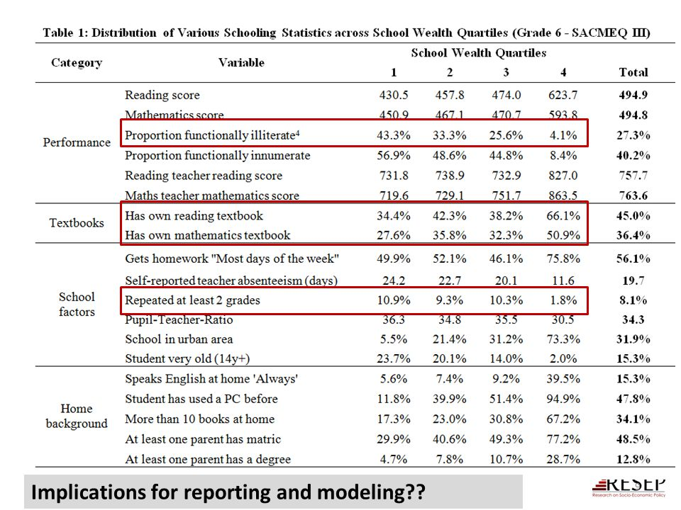 9 Implications for reporting and modeling??