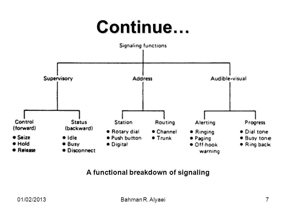01/02/2013Bahman R. Alyaei38 An Inter-exchange call signaling diagram