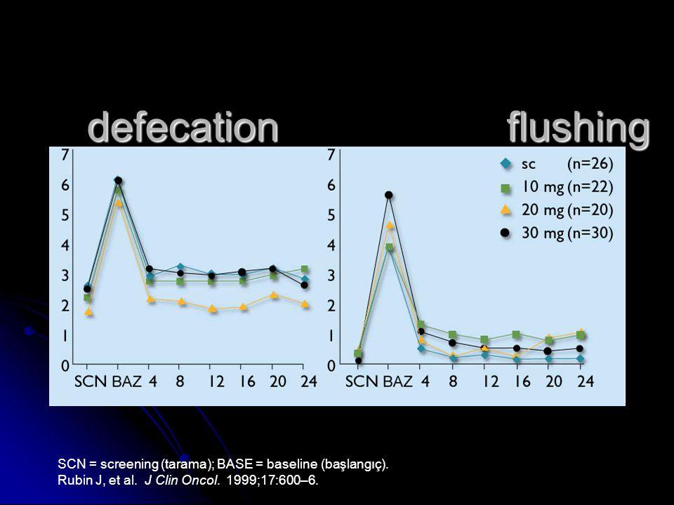 Effect of 5 IHAA Supress to 50% *L 1. Rubin J, Ajani J, Schirmer W, et al. J Clin Oncol. 1999;17:600–6. 2. The Medical Network. Healthcarenews. http:/