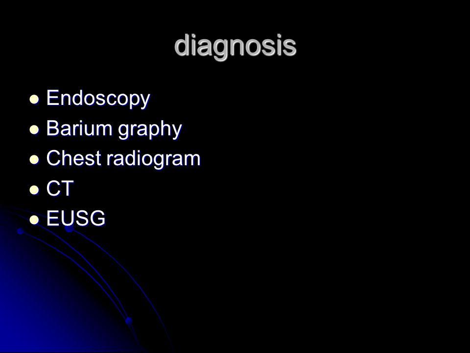 diagnosis Endoscopy Endoscopy Barium graphy Barium graphy Chest radiogram Chest radiogram CT CT EUSG EUSG