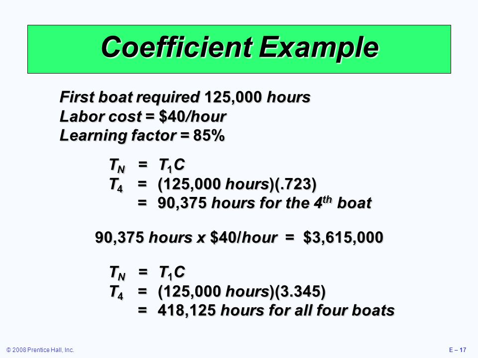 © 2008 Prentice Hall, Inc.E – 17 Coefficient Example First boat required 125,000 hours Labor cost = $40/hour Learning factor = 85% T N =T 1 C T 4 =(125,000 hours)(.723) =90,375 hours for the 4 th boat 90,375 hours x $40/hour = $3,615,000 T N =T 1 C T 4 =(125,000 hours)(3.345) =418,125 hours for all four boats